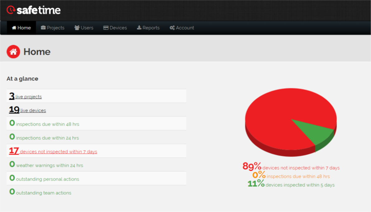 image of safetime's portal and inspection pie chart