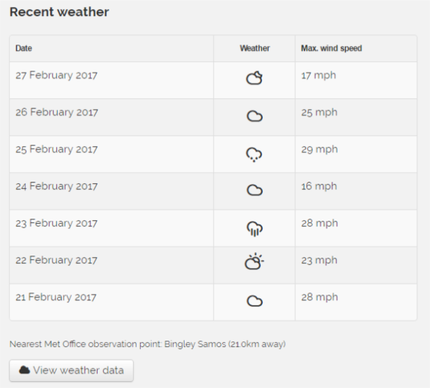image of weather log for ensuring scaffolding safety