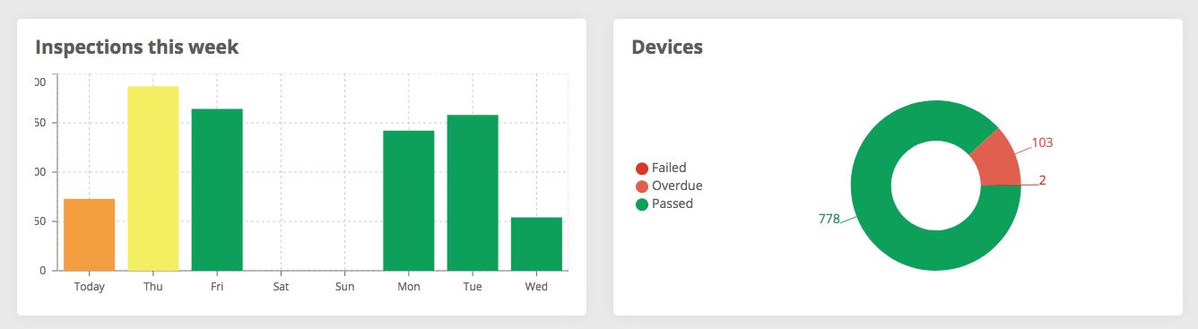 Inspect7 portal graphs